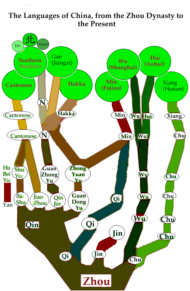 Chinese_language_tree